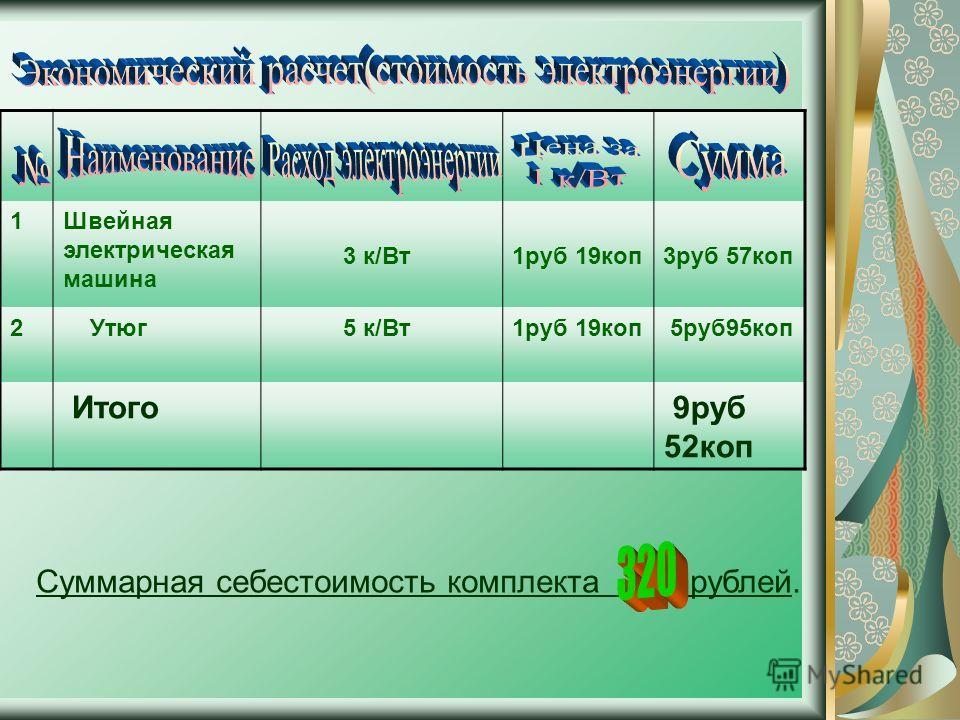 1Швейная электрическая машина 3 к/Вт1руб 19коп3руб 57коп 2 Утюг 5 к/Вт1руб 19коп 5руб95коп Итого 9руб 52коп Суммарная себестоимость комплекта рублей.