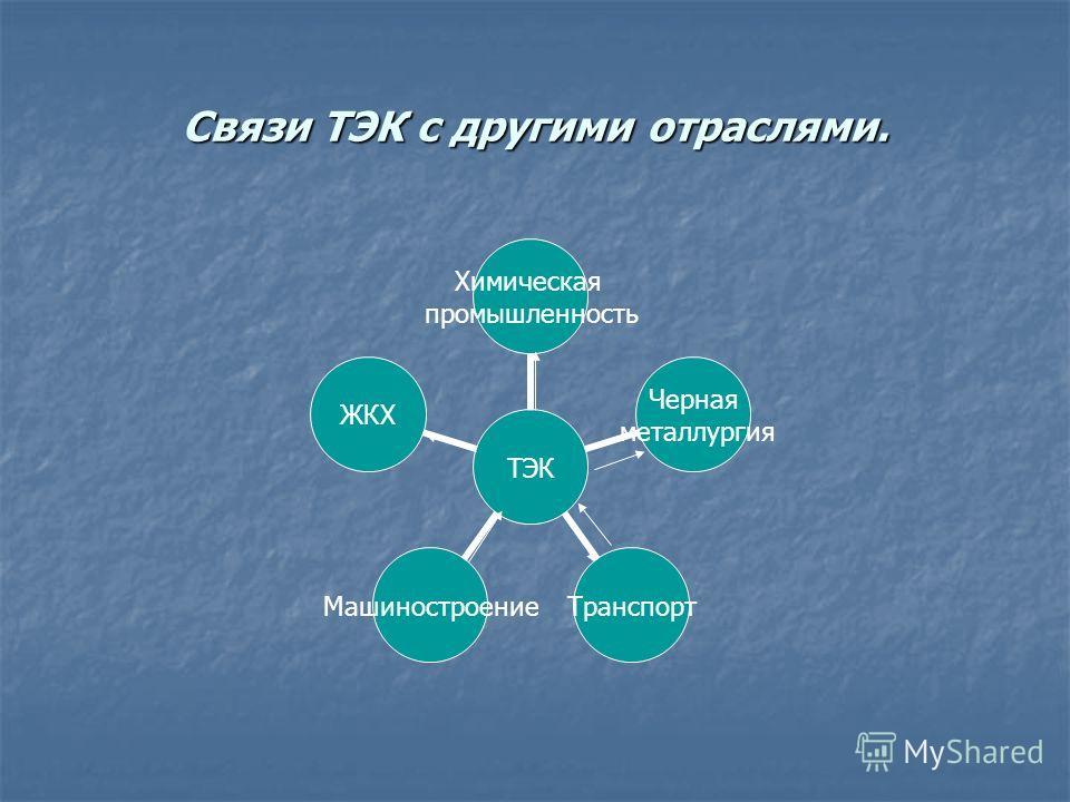Связи ТЭК с другими отраслями. ТЭК Химическая промышленность Черная металлургия ТранспортМашиностроениеЖКХ