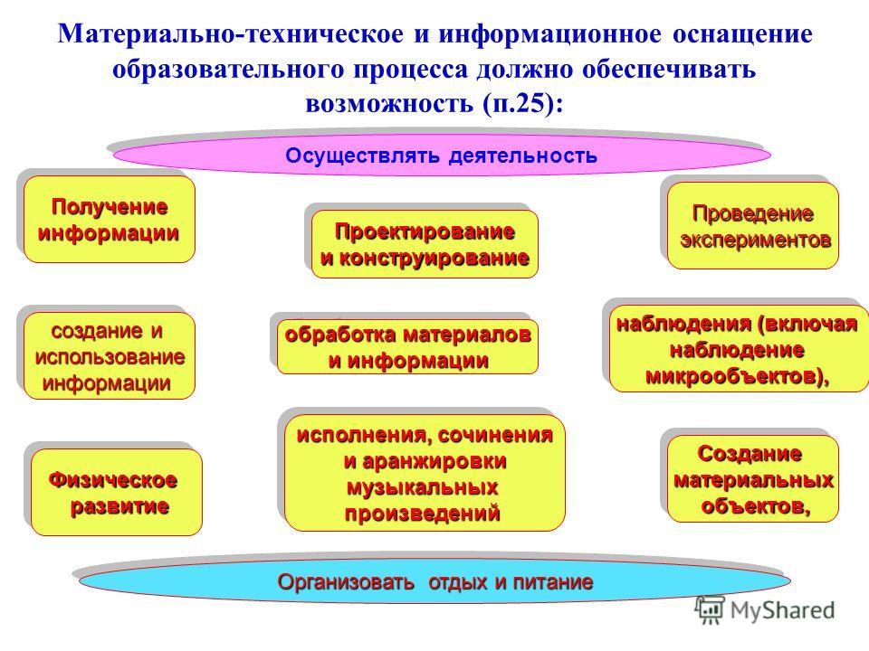Материально-техническое и информационное оснащение образовательного процесса должно обеспечивать возможность (п.25): Осуществлять деятельность создание и использованиеинформации использованиеинформации ПолучениеинформацииПолучениеинформации Организов