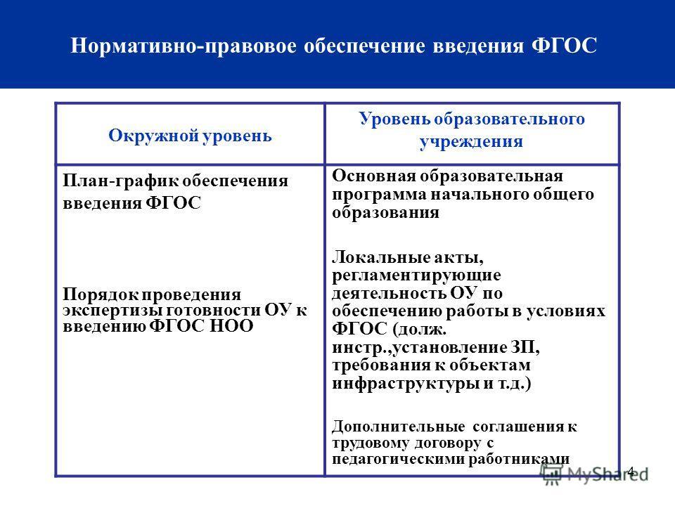 4 Нормативно-правовое обеспечение введения ФГОС Окружной уровень Уровень образовательного учреждения План-график обеспечения введения ФГОС Порядок проведения экспертизы готовности ОУ к введению ФГОС НОО Основная образовательная программа начального о