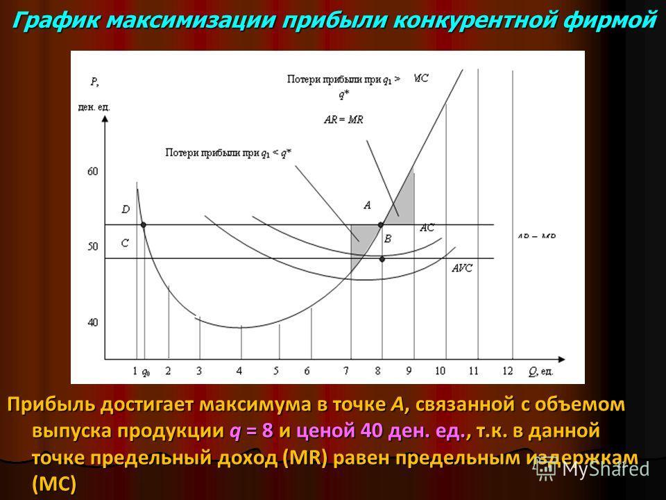 График максимизации прибыли конкурентной фирмой Прибыль достигает максимума в точке А, связанной с объемом выпуска продукции q = 8 и ценой 40 ден. ед., т.к. в данной точке предельный доход (MR) равен предельным издержкам (МС) 11