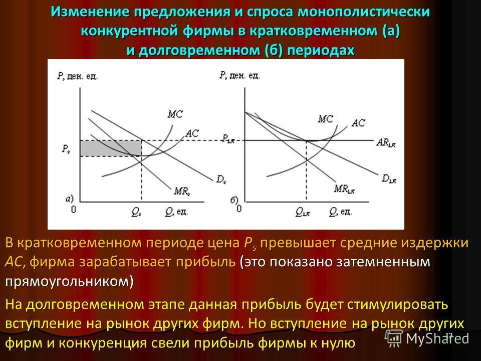 Изменение предложения и спроса монополистически конкурентной фирмы в кратковременном (а) и долговременном (б) периодах 13 В кратковременном периоде цена P s превышает средние издержки АС, фирма зарабатывает прибыль (это показано затемненным прямоугол