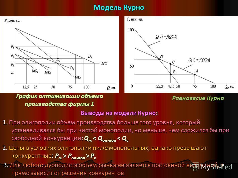 Модель Курно Выводы из модели Курно: 1. При олигополии объем производства больше того уровня, который устанавливался бы при чистой монополии, но меньше, чем сложился бы при свободной конкуренции: Q м < Q олигоп < Q с 2. Цены в условиях олигополии ниж