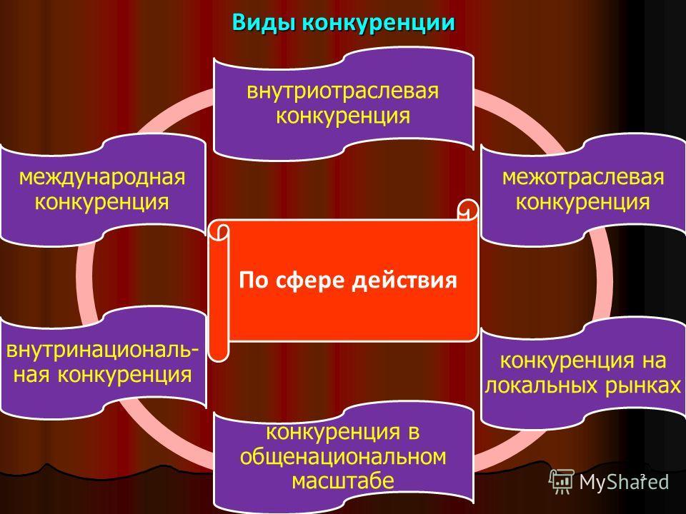 Виды конкуренции По сфере действия внутриотраслевая конкуренция межотраслевая конкуренция конкуренция на локальных рынках конкуренция в общенациональном масштабе внутринациональ- ная конкуренция международная конкуренция 3