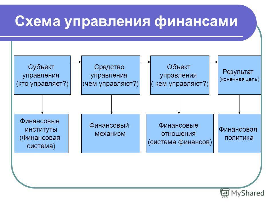 Функции финансов система финансов