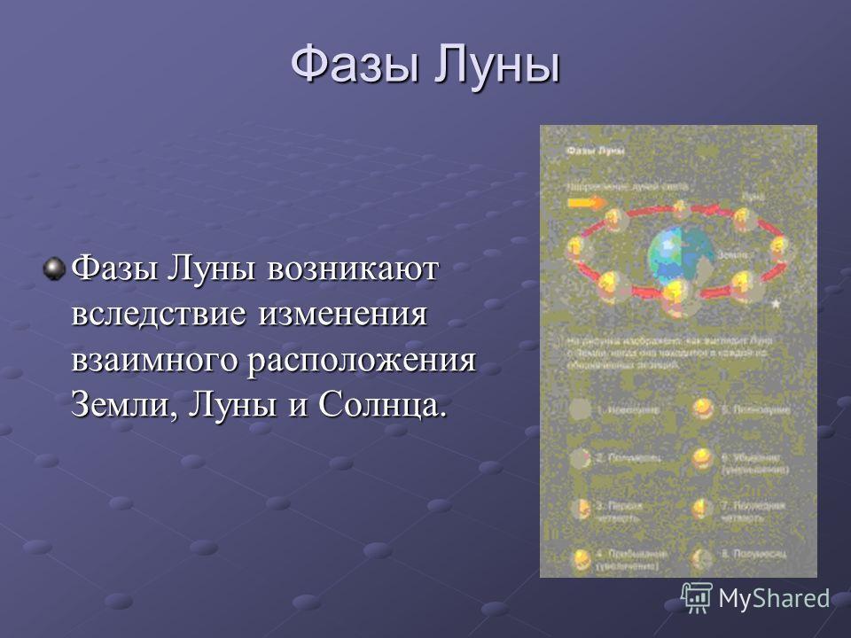 Фазы Луны Фазы Луны возникают вследствие изменения взаимного расположения Земли, Луны и Солнца.