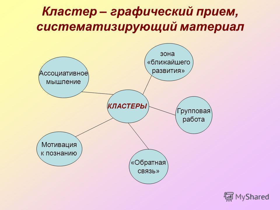 Кластер – графический прием, систематизирующий материал КЛАСТЕРЫ Ассоциативное мышление Мотивация к познанию зона «ближайшего развития» Групповая работа «Обратная связь»