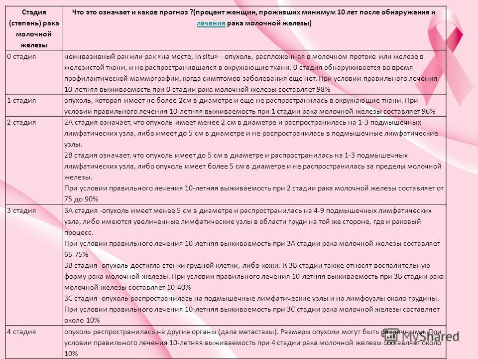 Стадия (степень) рака молочной железы Что это означает и каков прогноз ?(процент женщин, проживших минимум 10 лет после обнаружения и лечения рака молочной железы) лечения 0 стадия неинвазивный рак или рак «на месте, in situ» - опухоль, распложенная