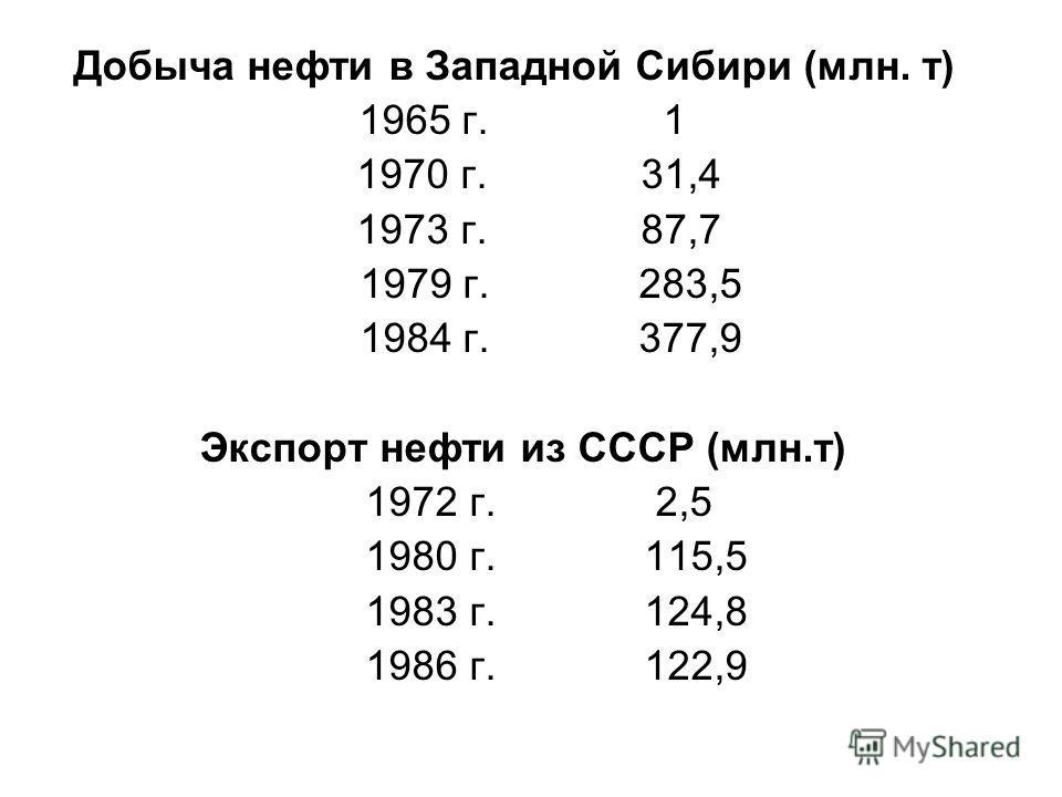Добыча нефти в Западной Сибири (млн. т) 1965 г. 1 1970 г. 31,4 1973 г.87,7 1979 г. 283,5 1984 г. 377,9 Экспорт нефти из СССР (млн.т) 1972 г. 2,5 1980 г. 115,5 1983 г. 124,8 1986 г. 122,9