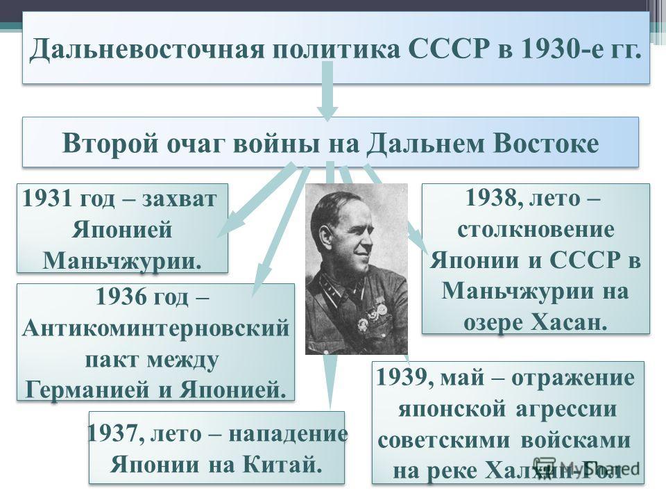 Дальневосточная политика СССР в 1930-е гг. Второй очаг войны на Дальнем Востоке 1931 год – захват Японией Маньчжурии. 1931 год – захват Японией Маньчж