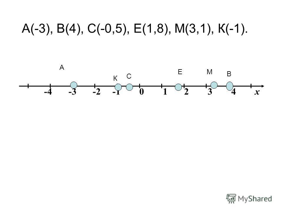 -4 -3 -2 -1 0 1 2 3 4 х А В МЕ К С А(-3), В(4), С(-0,5), Е(1,8), М(3,1), К(-1).