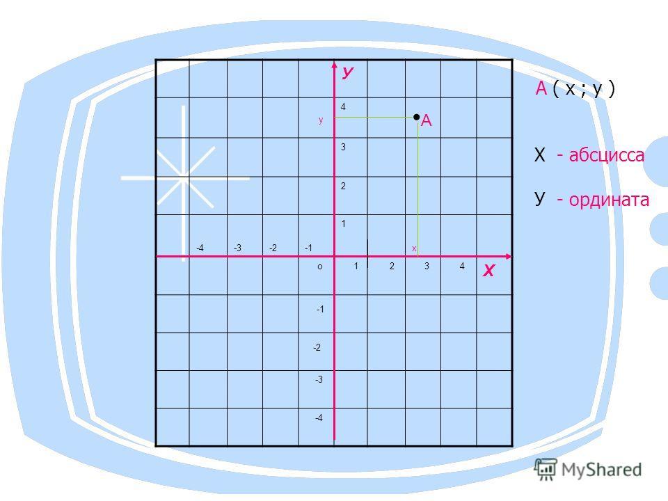 У у 4 А 3 2 -4-3-2 1 х о 1 2 3 4 Х -2 -3 -4 А ( х ; у ) Х - абсцисса У - ордината