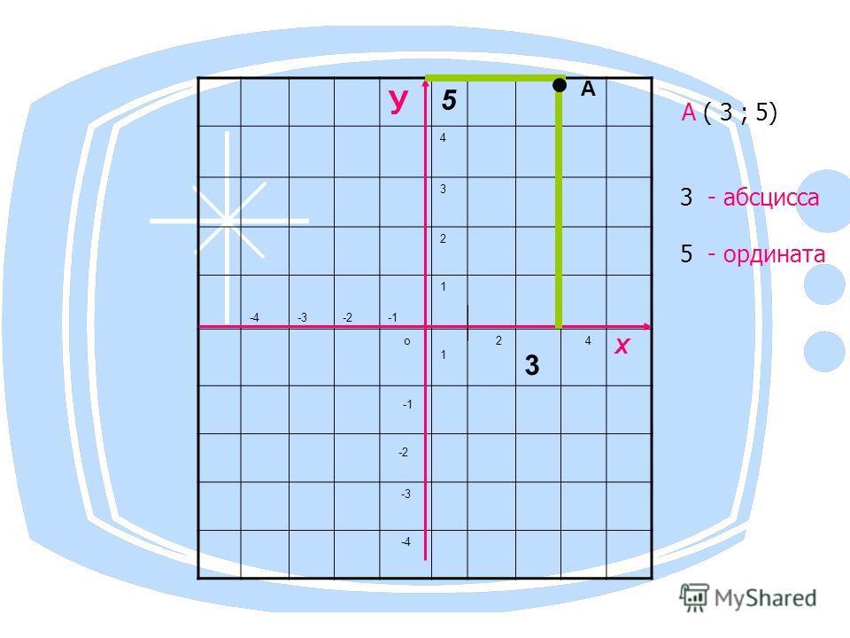У 5 4 3 2 -4-3-2 1 о 1 2 3 4 Х -2 -3 -4 А ( 3 ; 5) 3 - абсцисса 5 - ордината А