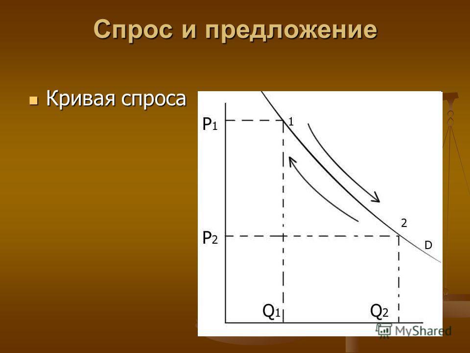 Спрос и предложение Кривая спроса Кривая спроса