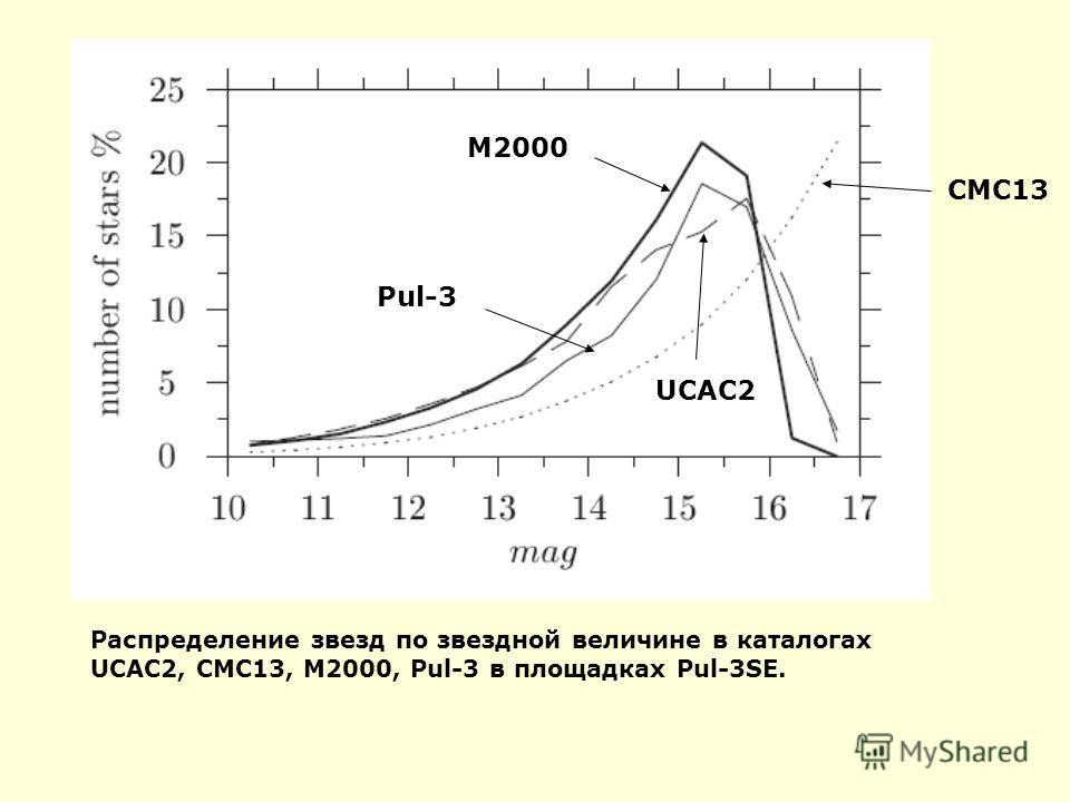 Распределение звезд по звездной величине в каталогах UCAC2, CMC13, M2000, Pul-3 в площадках Pul-3SE. M2000 CMC13 Pul-3 UCAC2