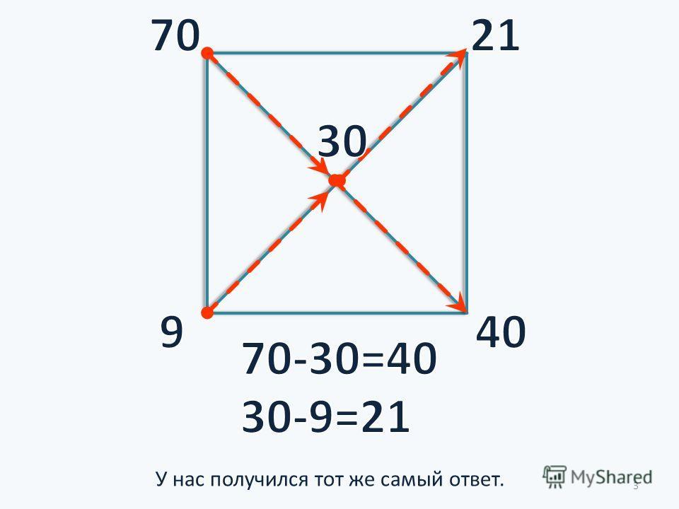 В левом нижнем углу ставят меньший показатель крепости веществ (в). Строится квадрат, и проводятся его диагоналиВ правом нижнем углу после вычитания из а с получают у.В правом верхнем углу после вычитания из с в получают х. На пересечении диагоналей