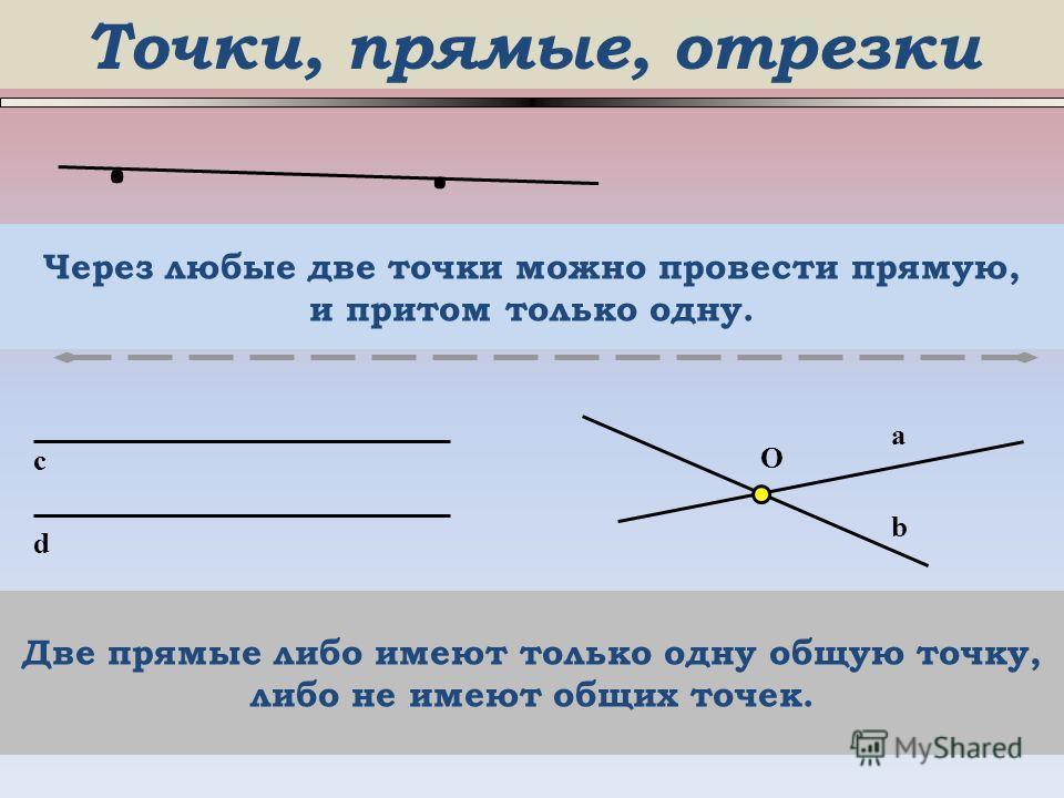 Точки, прямые, отрезки O a b Через любые две точки можно провести прямую, и притом только одну. c Две прямые либо имеют только одну общую точку, либо не имеют общих точек... d