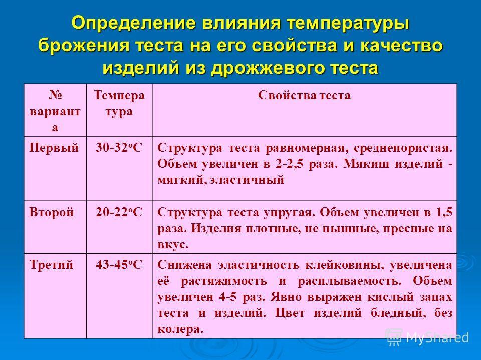 Определение влияния температуры брожения теста на его свойства и качество изделий из дрожжевого теста вариант а Темпера тура Свойства теста Первый30-32 о ССтруктура теста равномерная, среднепористая. Объем увеличен в 2-2,5 раза. Мякиш изделий - мягки