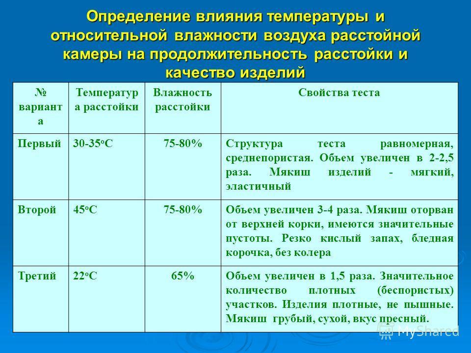 Определение влияния температуры и относительной влажности воздуха расстойной камеры на продолжительность расстойки и качество изделий вариант а Температур а расстойки Влажность расстойки Свойства теста Первый30-35 о С75-80%Структура теста равномерная