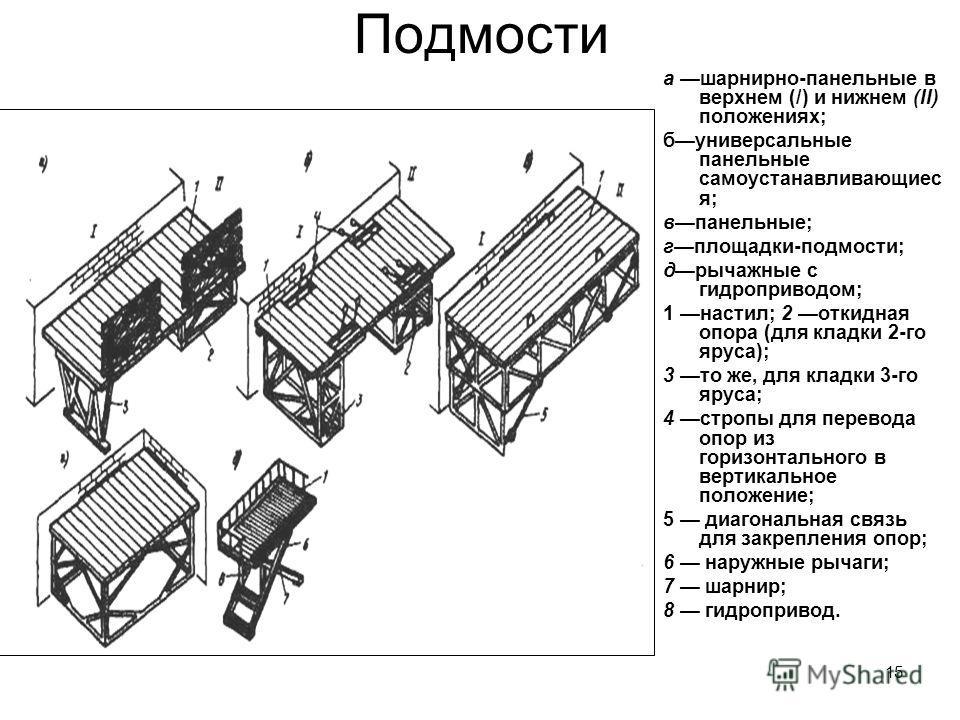 15 Подмости а шарнирно-панельные в верхнем (/) и нижнем (II) положениях; буниверсальные панельные самоустанавливающиес я; впанельные; гплощадки-подмости; дрычажные с гидроприводом; 1 настил; 2 откидная опора (для кладки 2-го яруса); 3 то же, для клад