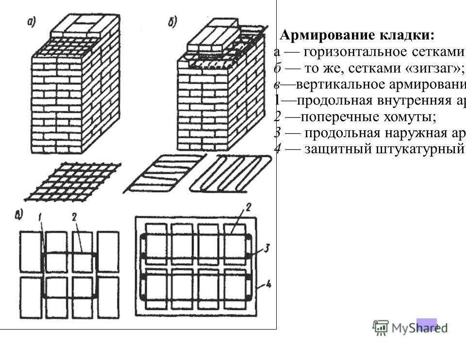 23 Армирование кладки: а горизонтальное сетками прямоугольными; б то же, сетками «зигзаг»; ввертикальное армирование (внутреннее и наружное); 1продольная внутренняя арматура; 2 поперечные хомуты; 3 продольная наружная арматура; 4 защитный штукатурный