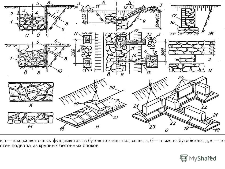 26 в, г кладка ленточных фундаментов из бутового камня под залив; а, б то же, из бутобетона; д, е то же, под лопатку, соответственно при глубине траншей до 1,25 м и более 1,25 м; ж то же, стен с одновременной облицовкой кирпичом; з, и кладка стен из