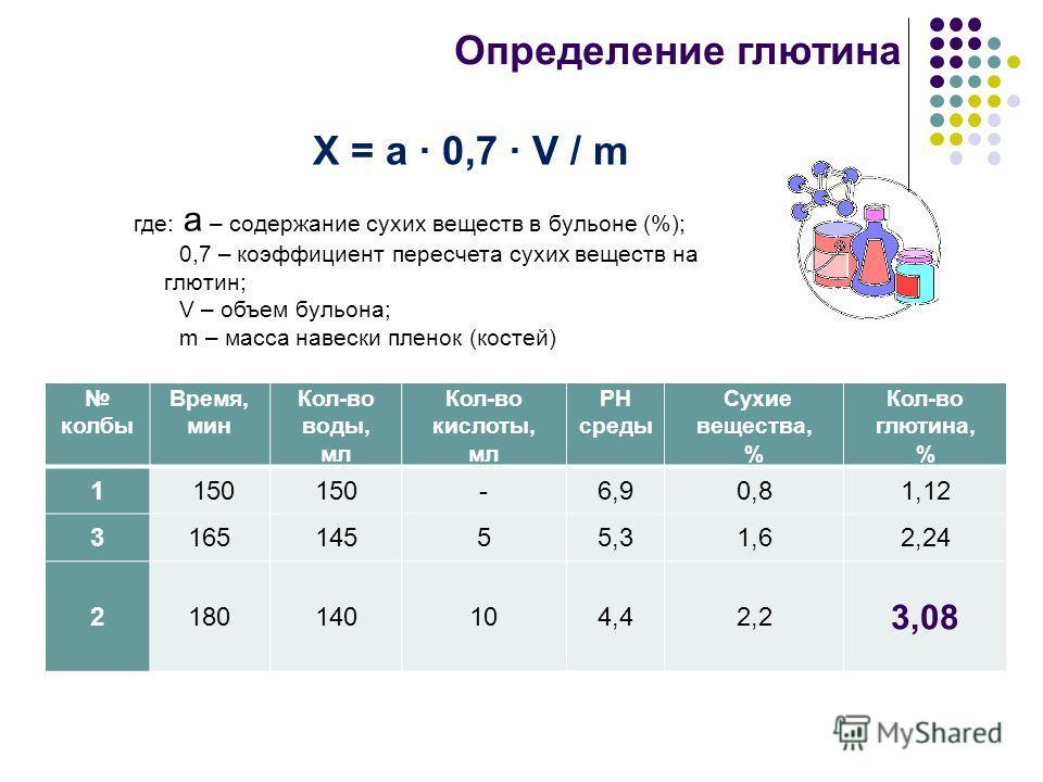 где: а – содержание сухих веществ в бульоне (%); 0,7 – коэффициент пересчета сухих веществ на глютин; V – объем бульона; m – масса навески пленок (костей) Определение глютина колбы Время, мин Кол-во воды, мл Кол-во кислоты, мл PH среды Сухие вещества
