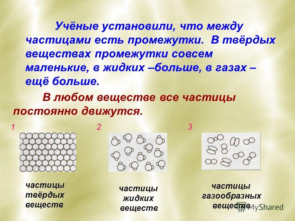 Учёные установили, что между частицами есть промежутки. В твёрдых веществах промежутки совсем маленькие, в жидких –больше, в газах – ещё больше. В любом веществе все частицы постоянно движутся. 123 частицы твёрдых веществ частицы жидких веществ части