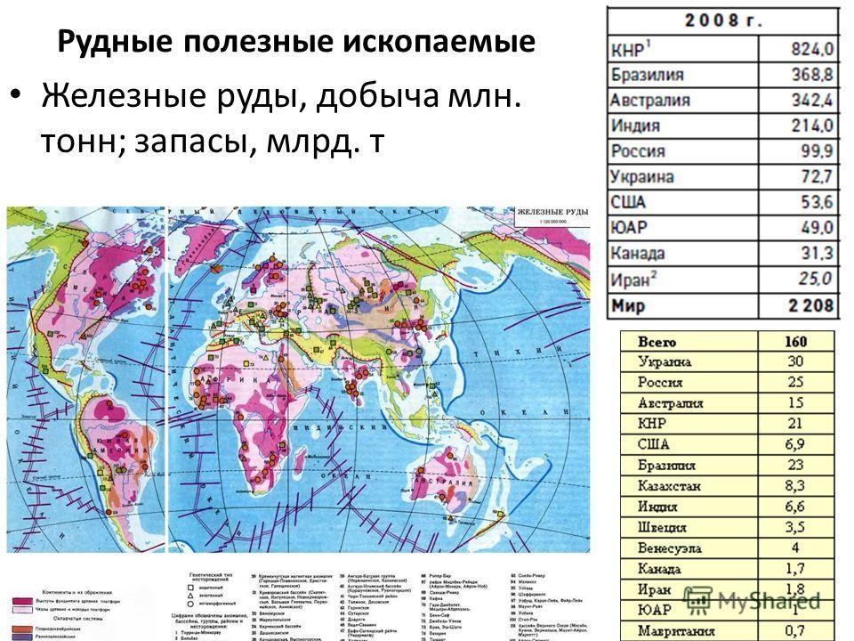 Рудные полезные ископаемые Железные руды, добыча млн. тонн; запасы, млрд. т