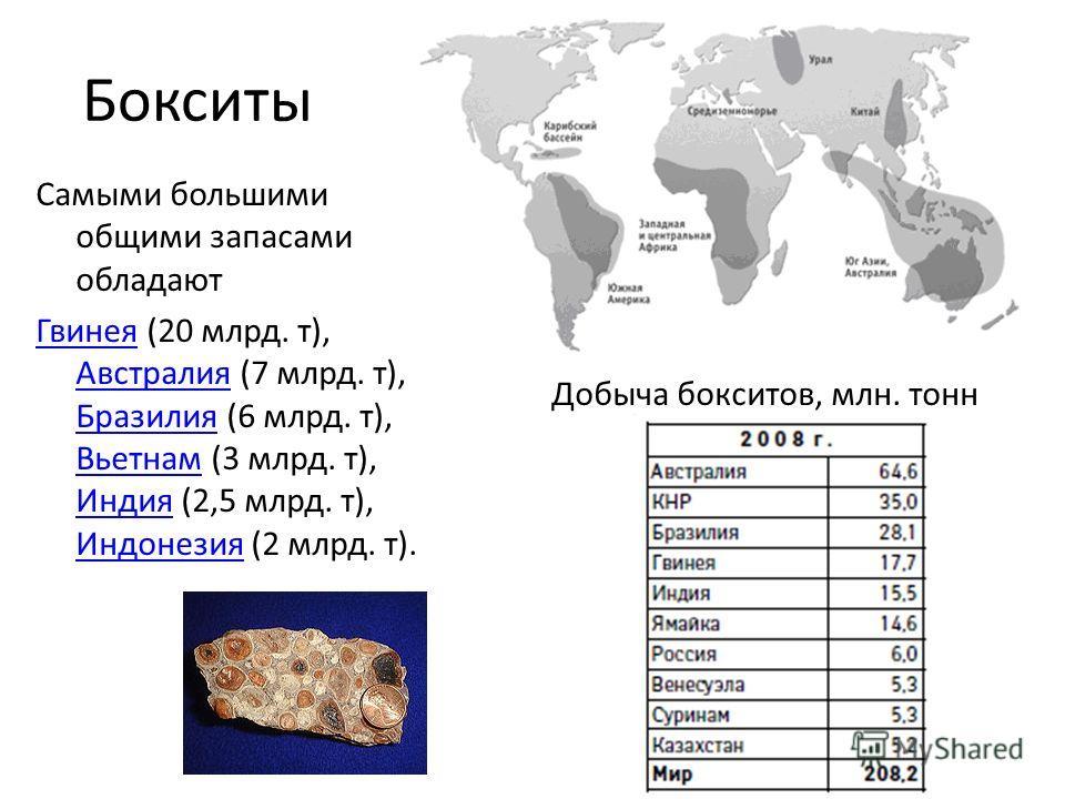 Бокситы Самыми большими общими запасами обладают ГвинеяГвинея (20 млрд. т), Австралия (7 млрд. т), Бразилия (6 млрд. т), Вьетнам (3 млрд. т), Индия (2,5 млрд. т), Индонезия (2 млрд. т). Австралия Бразилия Вьетнам Индия Индонезия Добыча бокситов, млн.