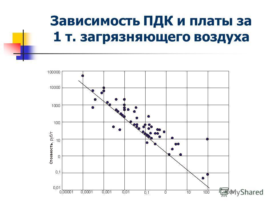 Зависимость ПДК и платы за 1 т. загрязняющего воздуха