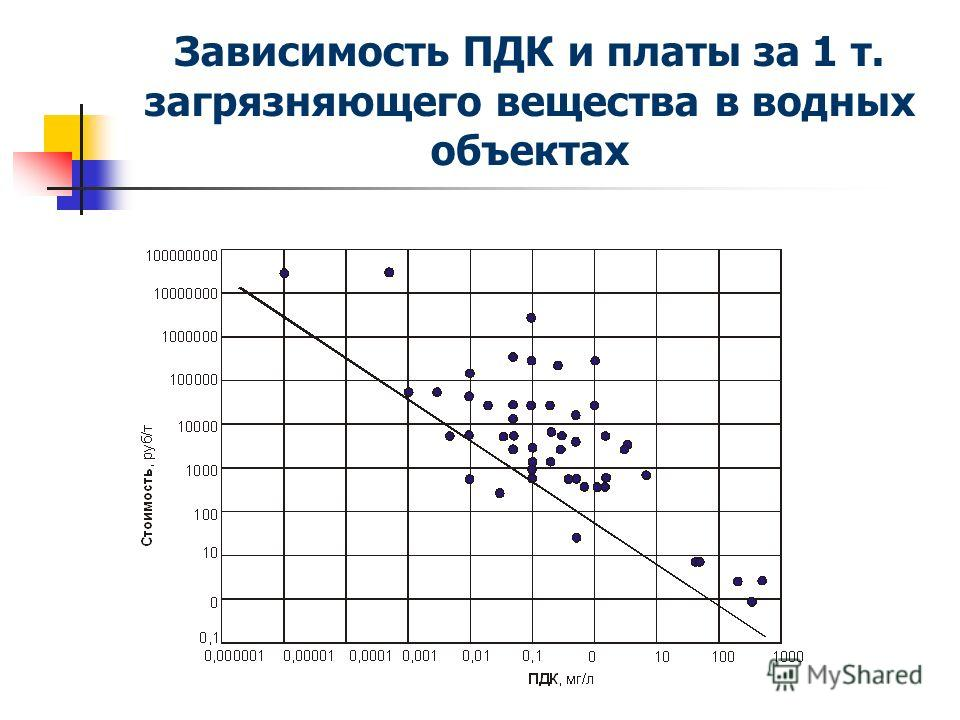 Зависимость ПДК и платы за 1 т. загрязняющего вещества в водных объектах