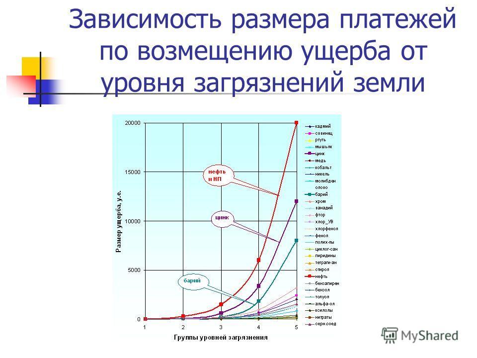 Зависимость размера платежей по возмещению ущерба от уровня загрязнений земли