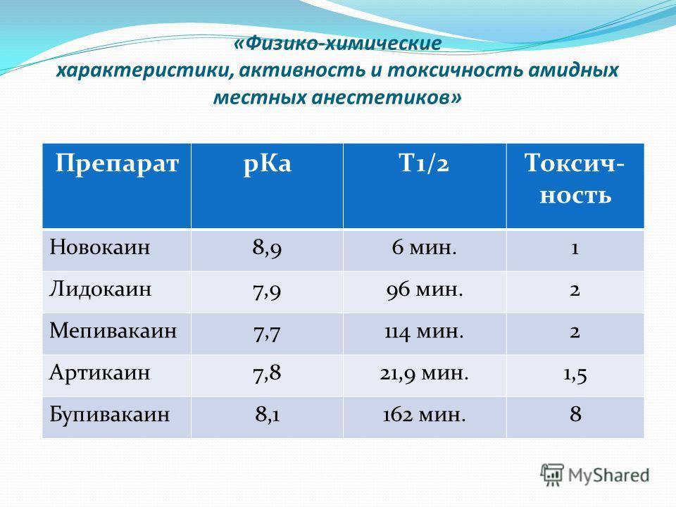 «Физико-химические характеристики, активность и токсичность амидных местных анестетиков» ПрепаратрКаТ1/2Токсич- ность Новокаин8,96 мин.1 Лидокаин7,996 мин.2 Мепивакаин7,7114 мин.2 Артикаин7,821,9 мин.1,5 Бупивакаин8,1162 мин.8