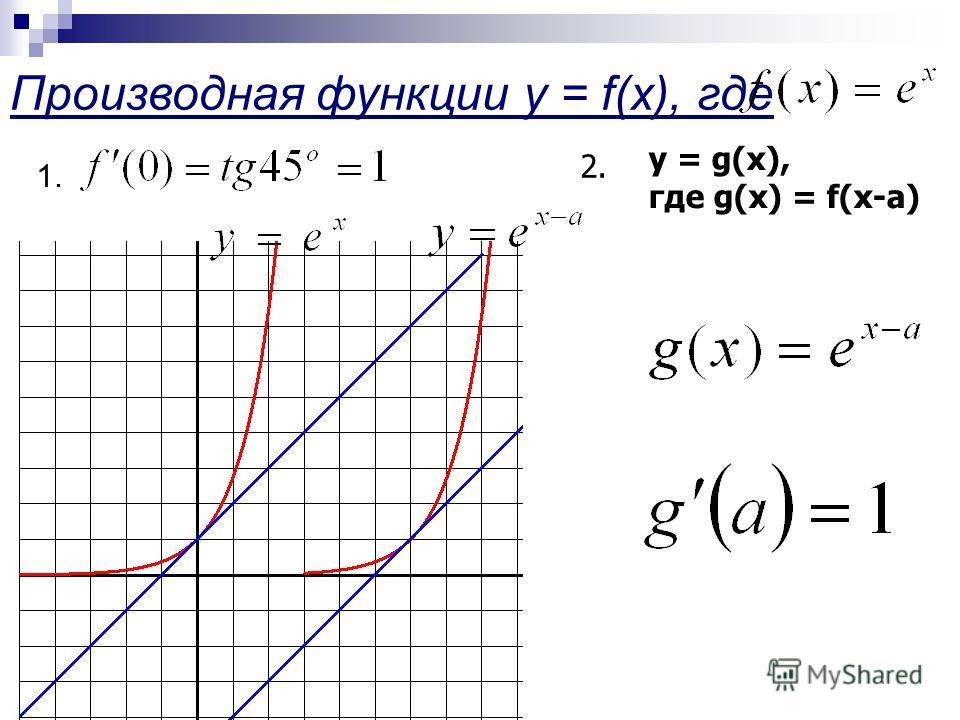 Производная функции y = f(x), где 1. y = g(x), где g(x) = f(x-a) 2.