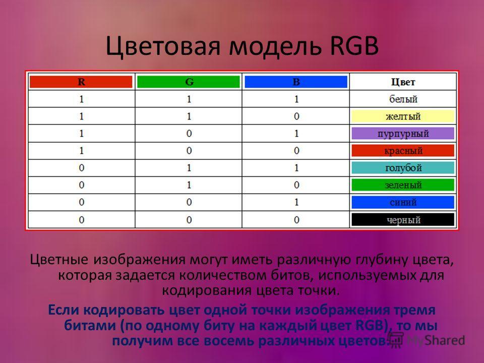Цветовая модель RGB Цветные изображения могут иметь различную глубину цвета, которая задается количеством битов, используемых для кодирования цвета точки. Если кодировать цвет одной точки изображения тремя битами (по одному биту на каждый цвет RGB),