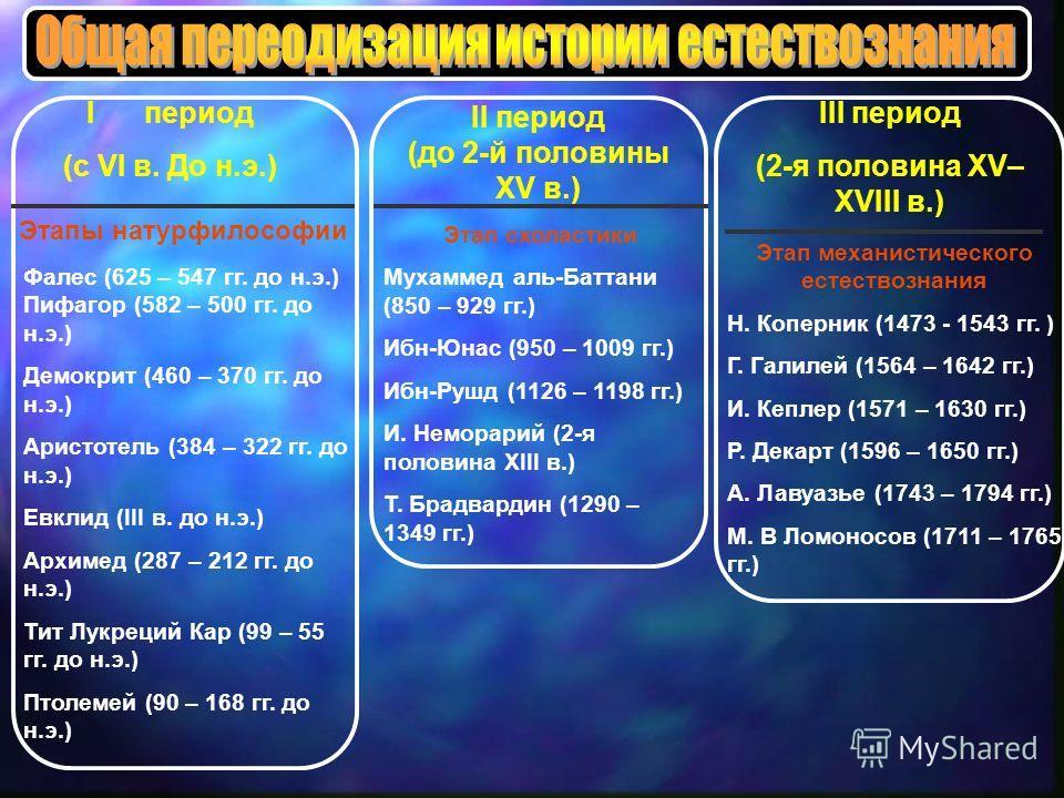 I период (с VI в. До н.э.) Этапы натурфилософии Фалес (625 – 547 гг. до н.э.) Пифагор (582 – 500 гг. до н.э.) Демокрит (460 – 370 гг. до н.э.) Аристотель (384 – 322 гг. до н.э.) Евклид (III в. до н.э.) Архимед (287 – 212 гг. до н.э.) Тит Лукреций Кар