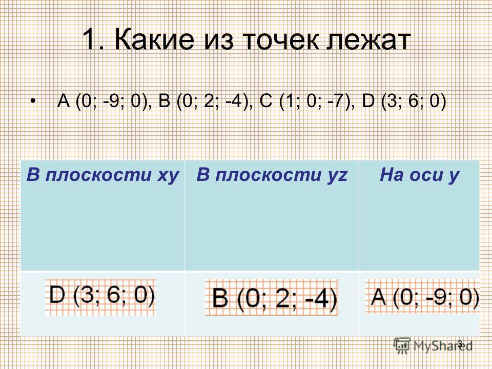 1. Какие из точек лежат A (0; -9; 0), B (0; 2; -4), C (1; 0; -7), D (3; 6; 0) В плоскости xyВ плоскости yzНа оси y 3