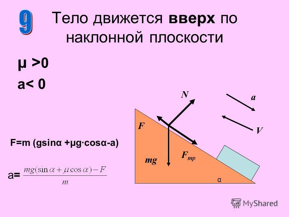 μ >0μ >0 a< 0 Тело движется вверх по наклонной плоскости N F mg F=m (gsinα +μg·cosα-a) α F тр V a a=a=