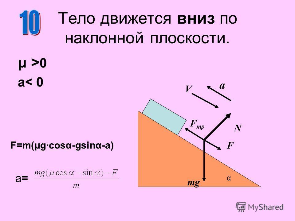 Тело движется вниз по наклонной плоскости. μ >0μ >0 a< 0 N mg α a V F F тр F=m(μg·cosα-gsinα-a) a=a=