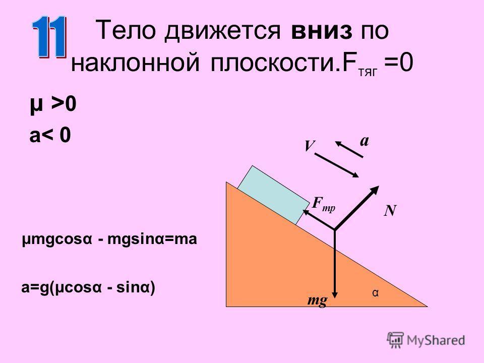 Тело движется вниз по наклонной плоскости.F тяг =0 μ >0μ >0 a< 0 N mg α a V F тр μmgcosα - mgsinα=ma a=g(μcosα - sinα)