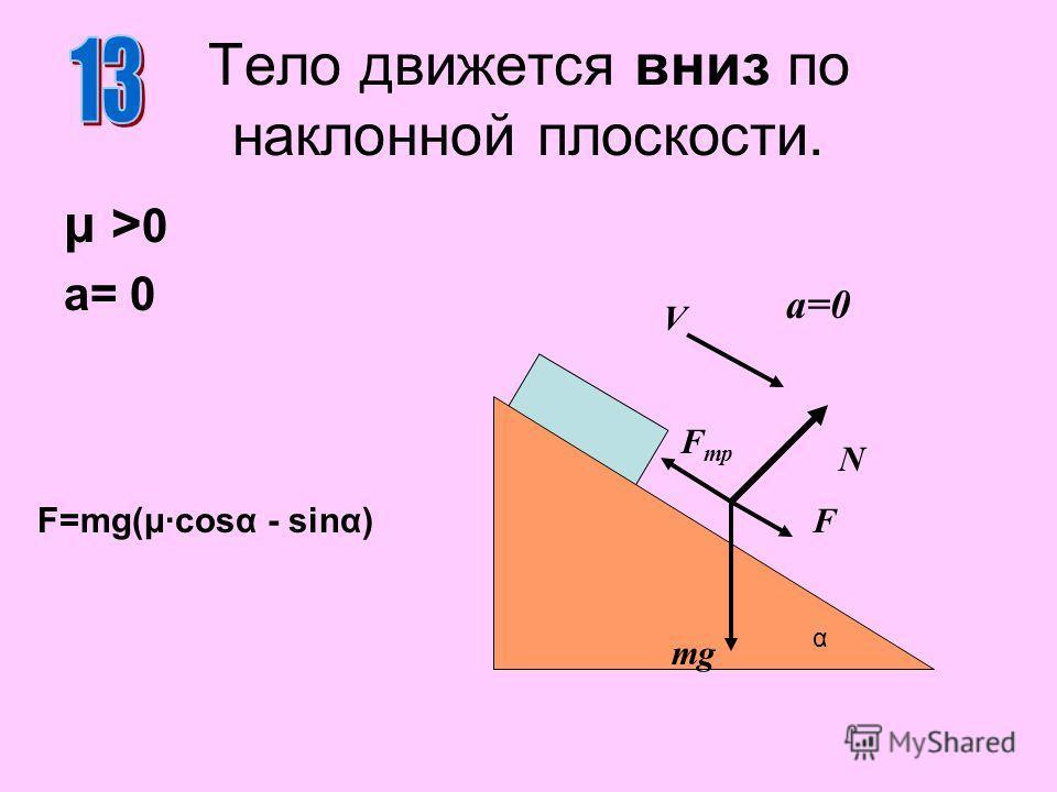 Тело движется вниз по наклонной плоскости. μ >0μ >0 a= 0 N mg α a=0 V F F тр F=mg(μ·cosα - sinα)