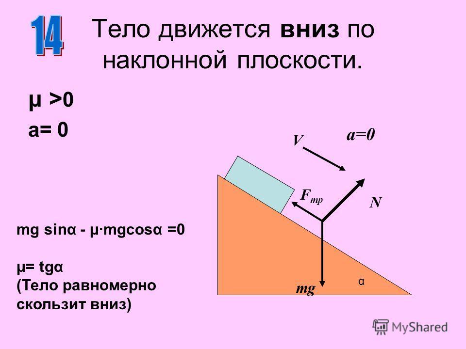 Тело движется вниз по наклонной плоскости. μ >0μ >0 a= 0 N mg α a=0 V F тр mg sinα - μ·mgcosα =0 μ= tgα (Тело равномерно скользит вниз)