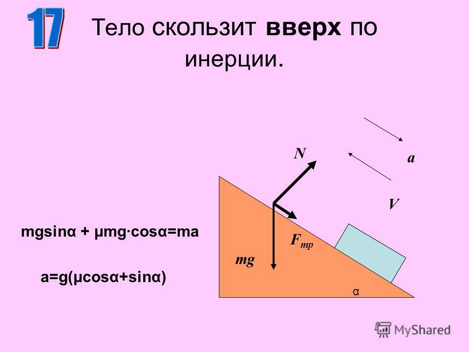 Тело скользит вверх по инерции. N mg mgsinα + μmg·cosα=ma α F тр V a a=g(μcosα+sinα)