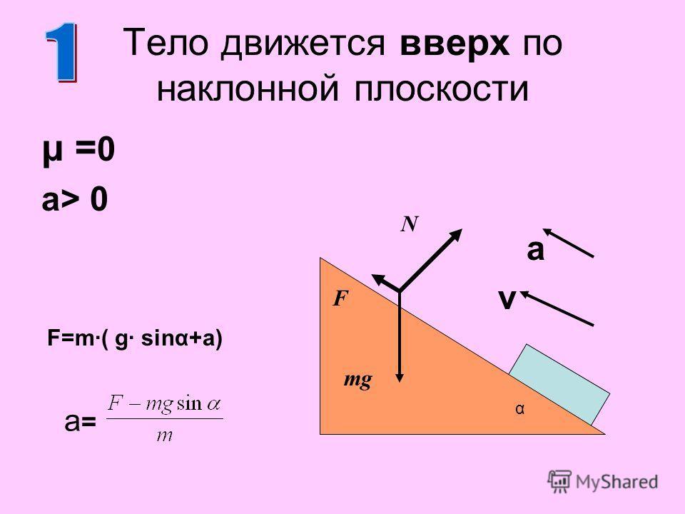 μ = 0 a> 0 a v Тело движется вверх по наклонной плоскости N F mg a=a= F=m·( g· sinα+a) α