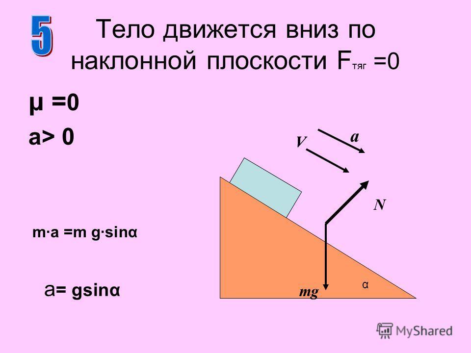 μ = 0 a> 0 Тело движется вниз по наклонной плоскости F тяг =0 N mg a = gsinα m·a =m g·sinα α a VV