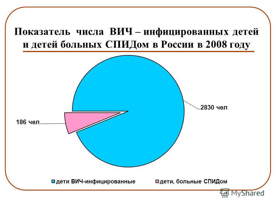 Показатель числа ВИЧ – инфицированных детей и детей больных СПИДом в России в 2008 году