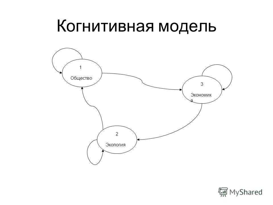 Когнитивная модель 1 Общество 3 Экономик а 2 Экология
