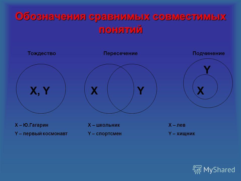 Обозначения сравнимых совместимых понятий X, YX YX Y ТождествоПересечениеПодчинение X – Ю.Гагарин Y – первый космонавт X – школьник Y – спортсмен X – лев Y – хищник