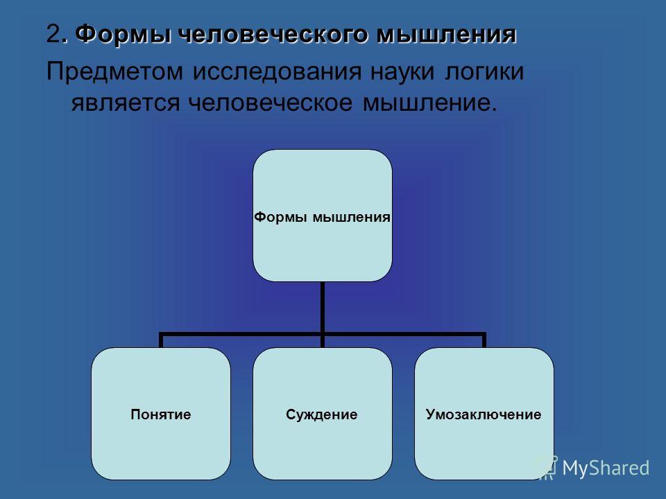 . Формы человеческого мышления 2. Формы человеческого мышления Предметом исследования науки логики является человеческое мышление. Формы мышления ПонятиеСуждениеУмозаключение